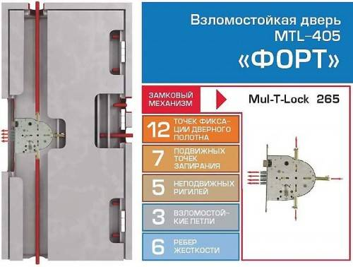 Устройство двери MUL-T-LOCK Бастион