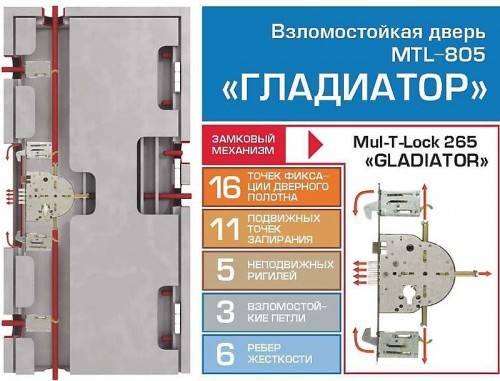 "Устройство двери MUL-T-LOCK ""A-Гладиатор"""