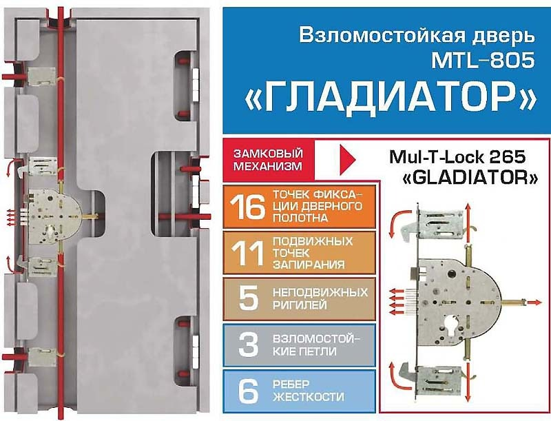 "Устройство двери MUL-T-LOCK """