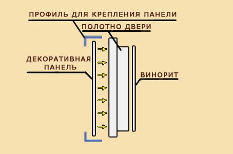 Отделка двери MUL-T-LOCK