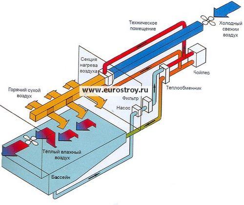 Устройство вентиляции в бассейне