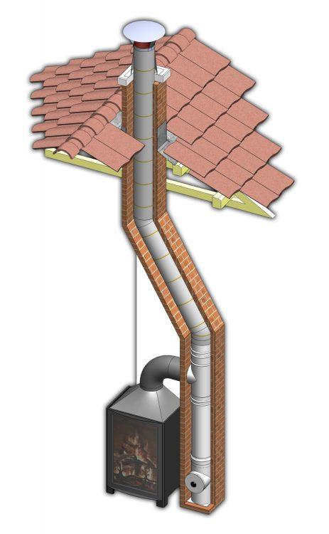 Улучшение тяги в дымоходе